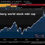 L'énorme capitalisation boursière mondiale est restée inchangée cette semaine