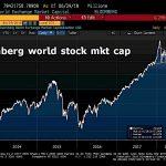 Aïe !! L'indice de la capitalisation boursière mondiale vient de casser son support à la baisse…