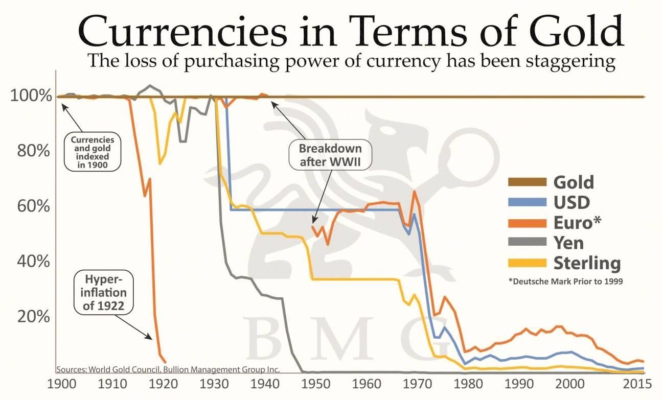 """Voltaire: """"La monnaie papier finit toujours pas retourner à sa valeur intrinsèque, c"""
