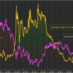 Le cours de la Deutsche Bank dévisse et sa probabilité de faire défaut dans les 5 ans monte en flèche !!!