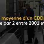 France: La durée moyenne d'un CDD a été divisée par 2 entre 2001 et 2017