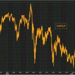 Devise: Le forint hongrois continue de plonger et vient d'atteindre un nouveau plus bas historique !!
