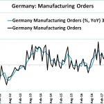 Ouch ! En Allemagne sur le mois d'avril, les commandes à l'industrie sont devenues négatives en rythme annuel