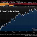 La plus grosse bulle obligataire de tous les temps est-elle en train d'éclater ? Sa capitalisation vient de chuter de 511 milliards $ !