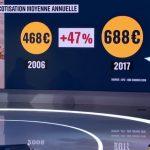 France: Santé: En 10 ans, les tarifs des mutuelles ont explosé !