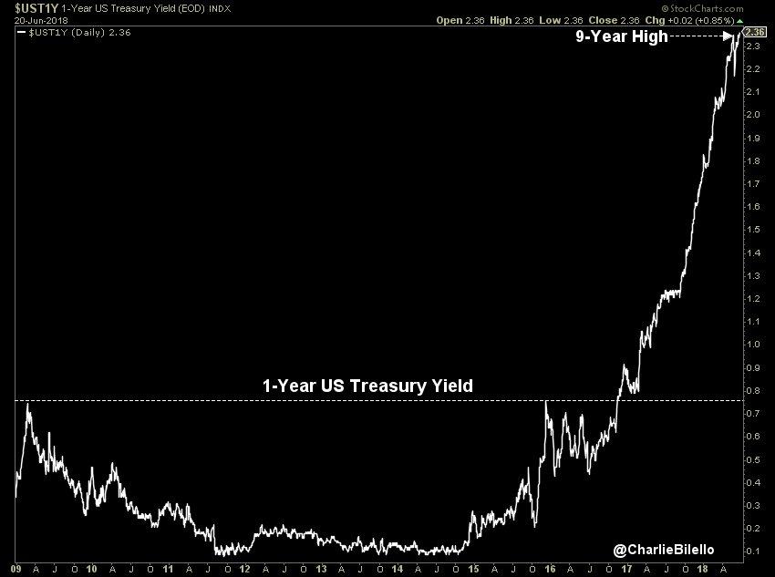 Oups ! Le rendement à 1 an US vient d'atteindre 2,36%, soit son plus haut niveau depuis plus de 9 ans.