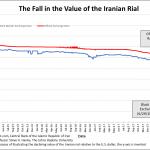 Iran: La dégringolade se poursuit ! Le dollar s'échange désormais contre 85.000 Rials iraniens sur le marché noir.