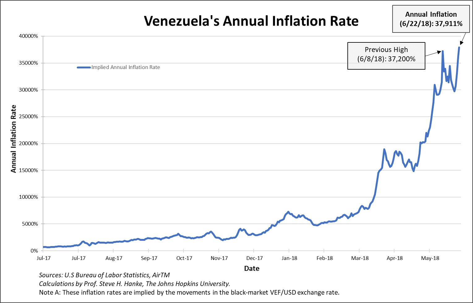 Venezuela: le taux d'inflation annuel vient d'atteindre un nouveau sommet historique à près de 38.000% !!
