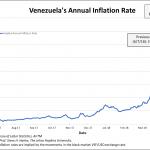Venezuela: le taux d'inflation annuel vient d'atteindre un nouveau sommet historique à plus de 37.000% !!