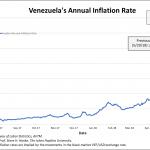 Venezuela: le taux d'inflation annuel vient d'atteindre un nouveau record avec plus de 30.800% !!