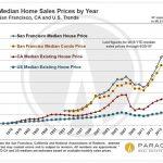 San Francisco en pleine bulle immobilière: les prix des maisons se sont envolés de 200.000 $ en 6 mois