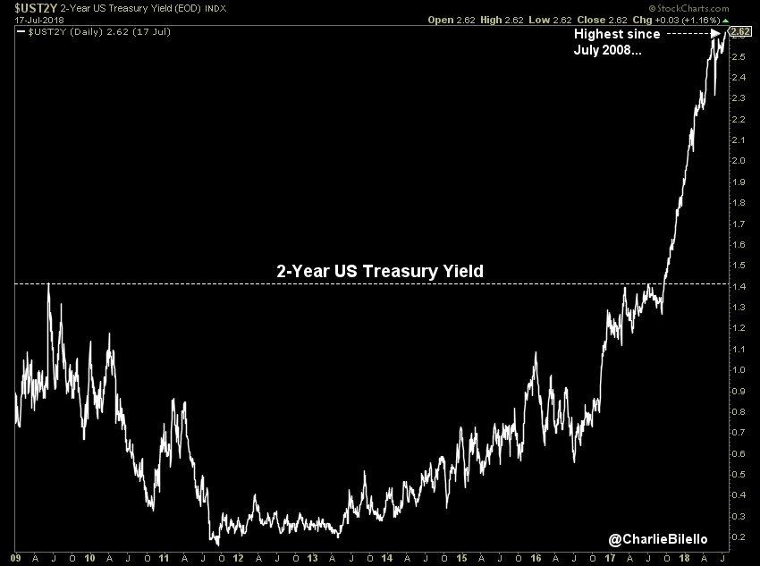 Ouch !! Le rendement à 2 ans US vient d'atteindre 2,62% soit un nouveau plus haut depuis la faillite de Lehman Brothers