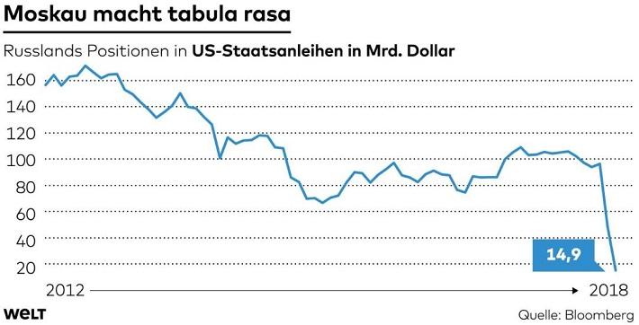 En à peine 2 mois, la Russie a liquidé pour 81 milliards de dollars d