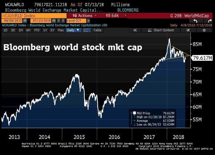 Totalement absurde: la capitalisation boursière mondiale a repris 1150 milliards $ cette semaine