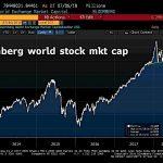 L'indice de la capitalisation boursière mondiale évolue sous son support récemment cassé à la baisse