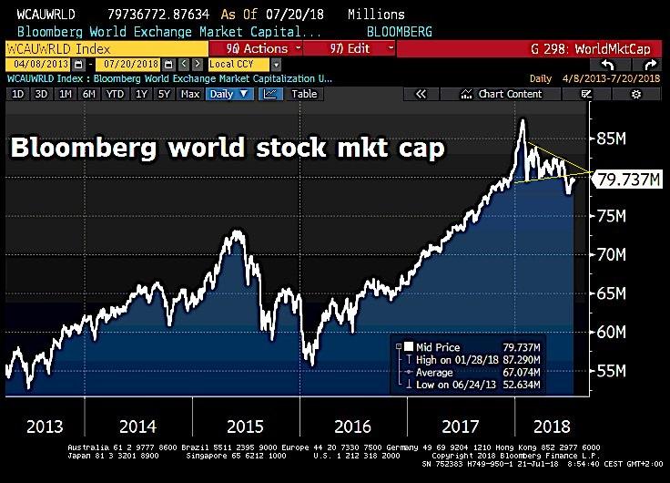 L'indice de la capitalisation boursière mondiale évolue toujours sous son support récemment cassé à la baisse