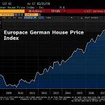 Allemagne: Immobilier en hausse de 59% depuis Février 2010 !! Les prix des logements flambent à Berlin !