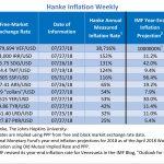"""Bilan Hebdomadaire des pays les plus impactés par l'inflation. Le Venezuela """"champion du monde"""" avec 38.716% d'inflation !!"""