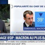Selon un sondage IFOP, la popularité d'Emmanuel Macron baisse à un niveau jamais vu depuis son élection