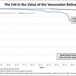 C'est l'apocalypse au Venezuela ! 1 dollar s'échange désormais contre plus de 3 millions de bolivars au marché noir