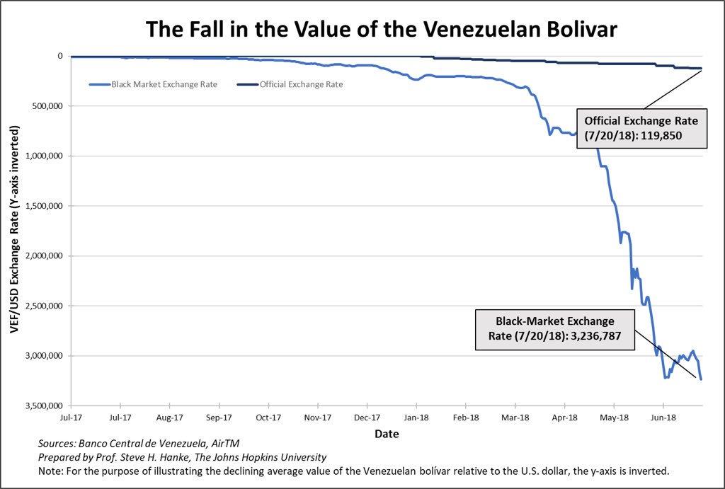 Enfer financier au Venezuela: 1 dollar s'échange désormais contre plus de 3,2 millions de bolivars au marché noir