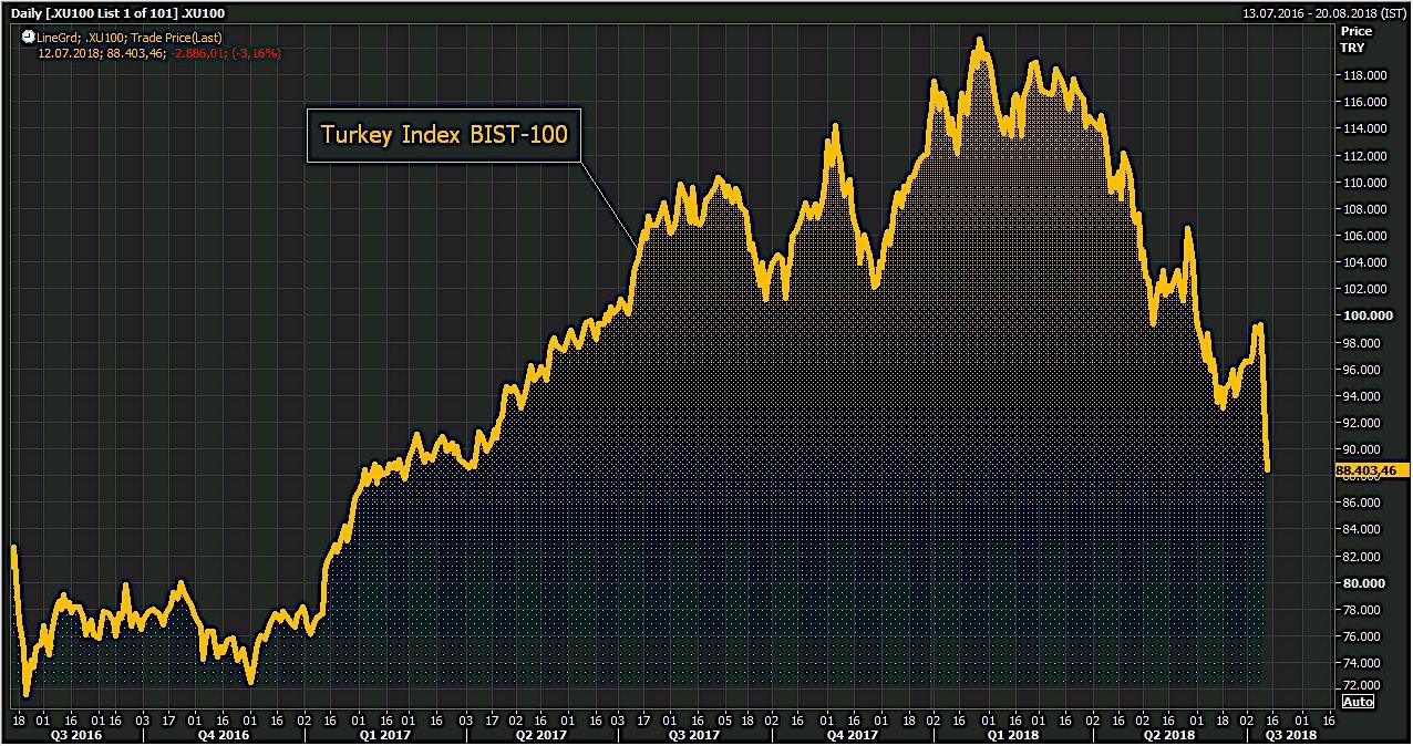 Turquie: Les marchés actions finissent en baisse de 3,00% portant à 27 % la chute depuis son pic atteint en janvier dernier.