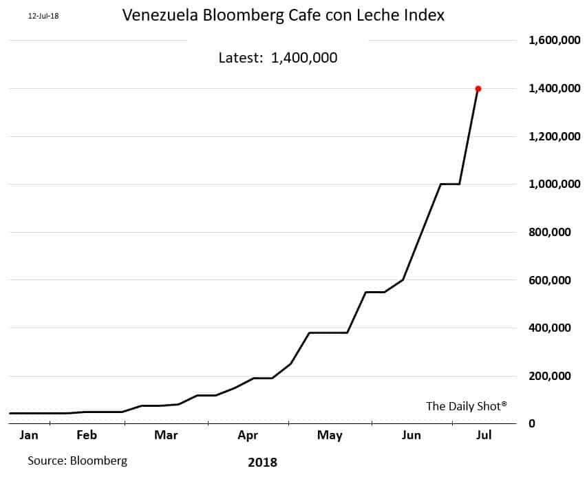Au Venezuela, s