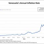 Venezuela: Rien ne va plus ! Le taux d'inflation annuel vient d'atteindre un nouveau sommet historique à 42.489% !!