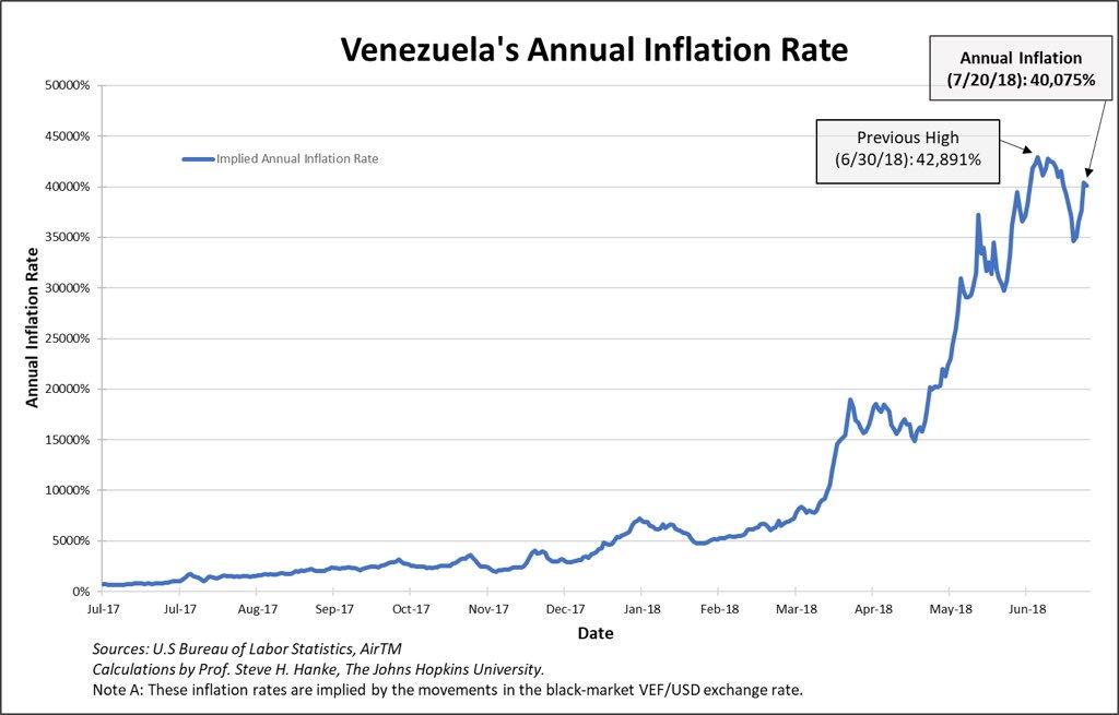 Venezuela: Le taux d'inflation annuel évolue à plus de 40.000% !!