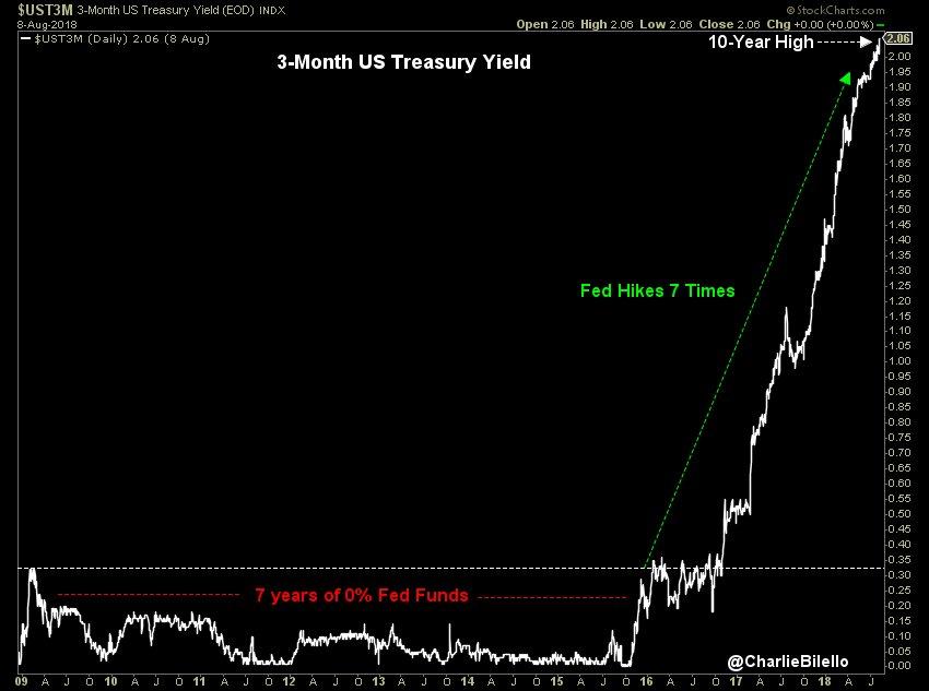 Le rendement à 3 mois US vient d'atteindre un nouveau sommet à 2,06%, soit son plus haut niveau en 10 ans.