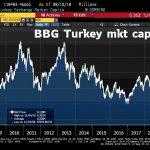 Le plongeon de la Livre turque a ramené la capitalisation boursière de la Bourse d'Istanbul à son plus faible niveau depuis 2009