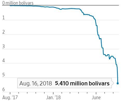 Apocalypse financière au Venezuela: 1 dollar s'échange désormais contre plus de 5,4 millions de bolivars au marché noir