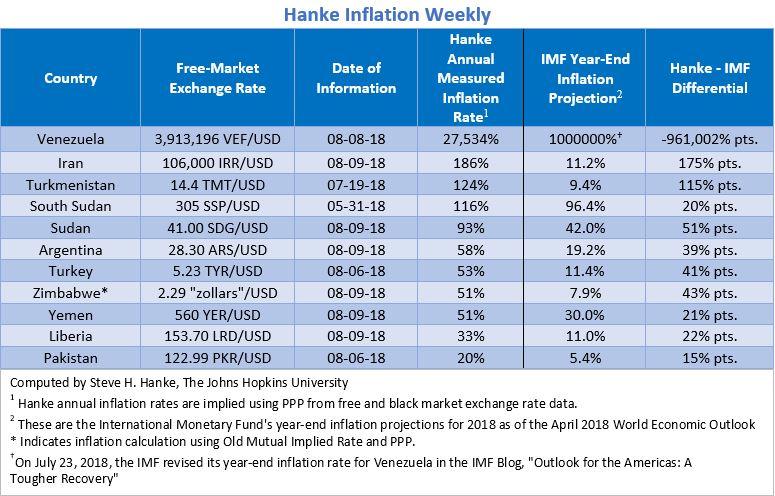 """Bilan Hebdomadaire des pays les plus impactés par l'inflation. Le Venezuela """"champion du monde"""" avec 27.534% d'inflation !!"""