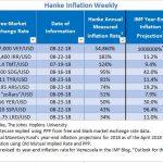 """Bilan Hebdomadaire des pays les plus impactés par l'inflation. Le Venezuela """"champion du monde"""" avec 54.860% d'inflation !!"""