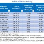 """Bilan Hebdomadaire des pays les plus impactés par l'inflation. Le Venezuela """"champion du monde"""" avec 61.670% d'inflation !!"""