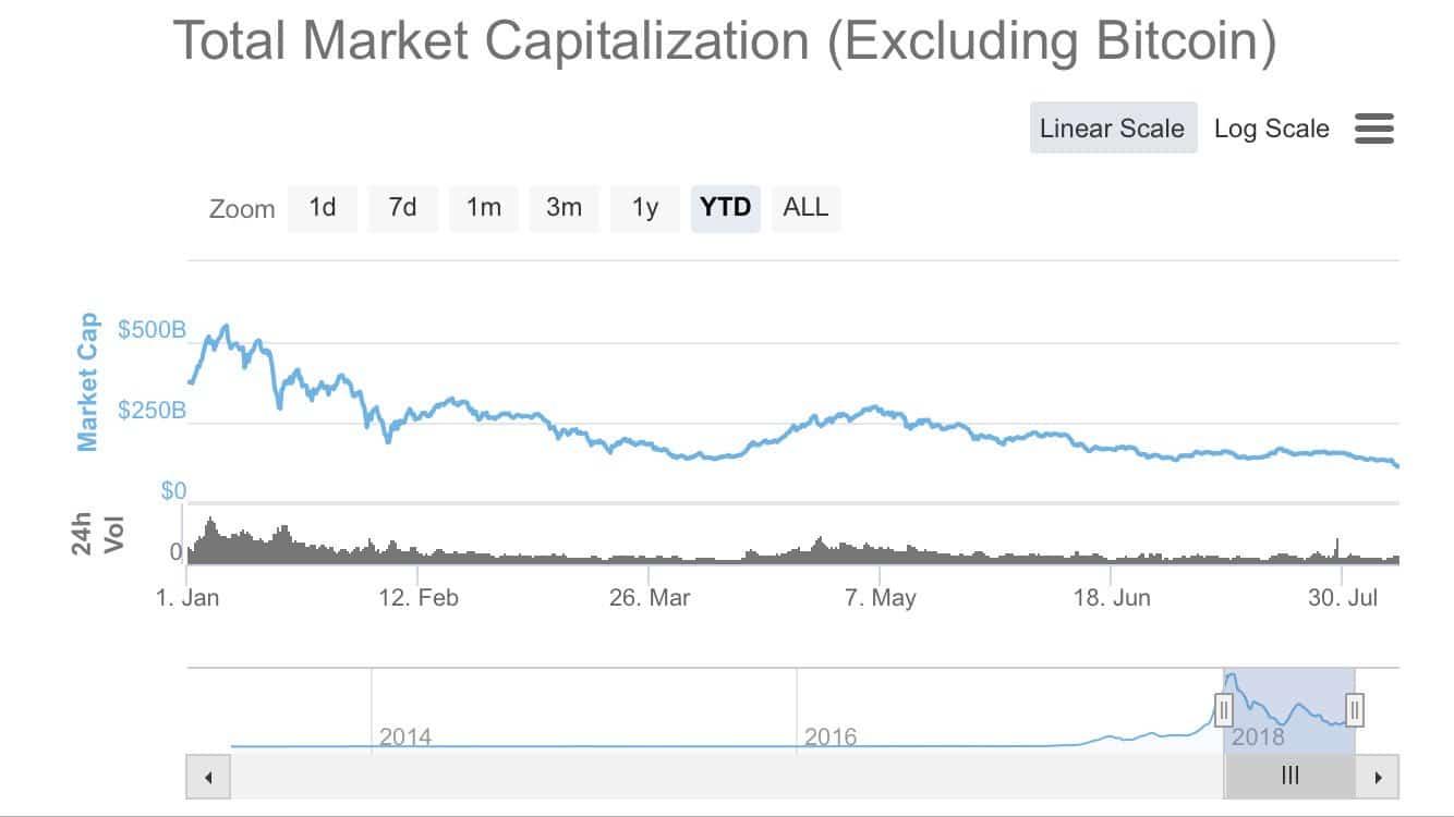 Quel massacre ! La capitalisation boursière totale des altcoins (Bitcoin exclu) s