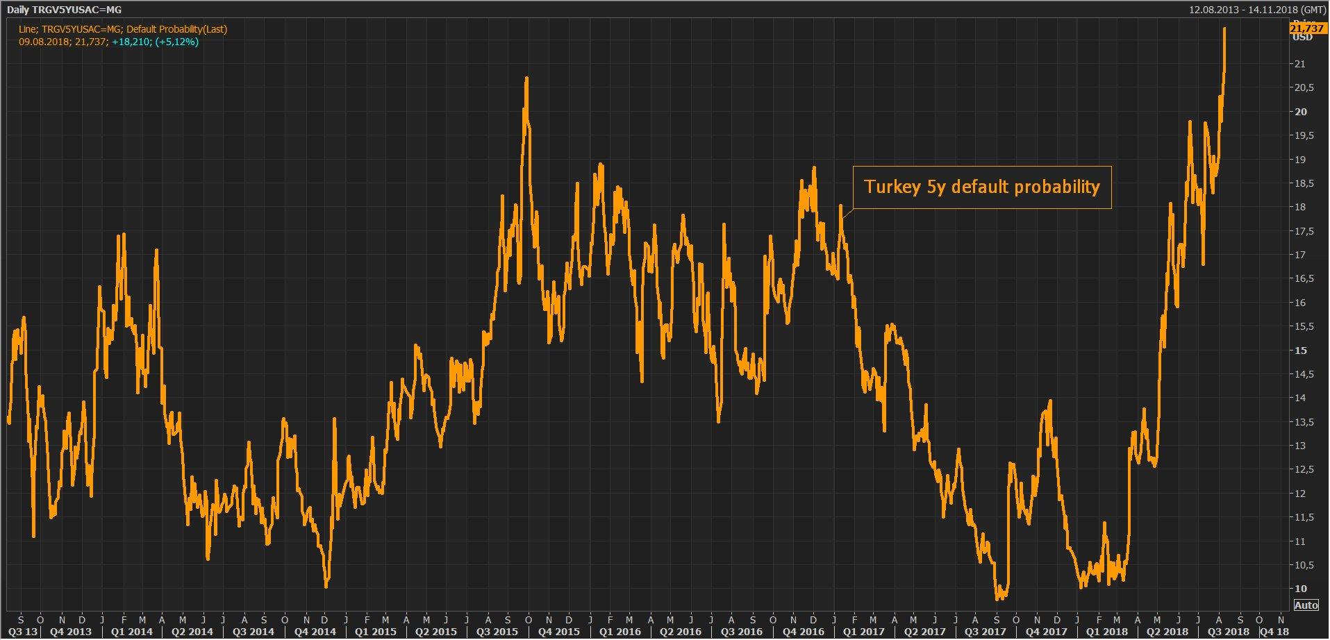 Warning: La probabilité de voir la Turquie faire défaut dans les 5 ans a bondi à près de 22%