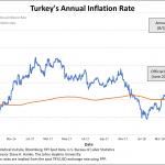 En Turquie, le taux d'inflation annuel s'envole à 48%, soit plus de 3 fois les 15,39% officiellement déclarés !!