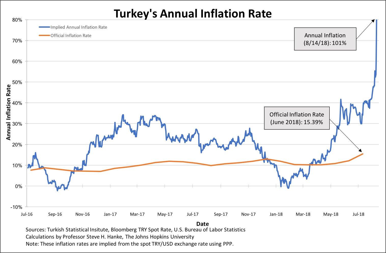 En Turquie, le taux d'inflation annuel s