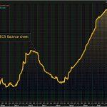 Ouch ! La taille du bilan de la BCE vient d'atteindre un nouveau sommet historique à 4621,4 milliards d'euros.
