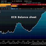 Ouch ! Le bilan himalayen de la BCE vient d'atteindre un nouveau sommet historique à près de 4634 milliards €