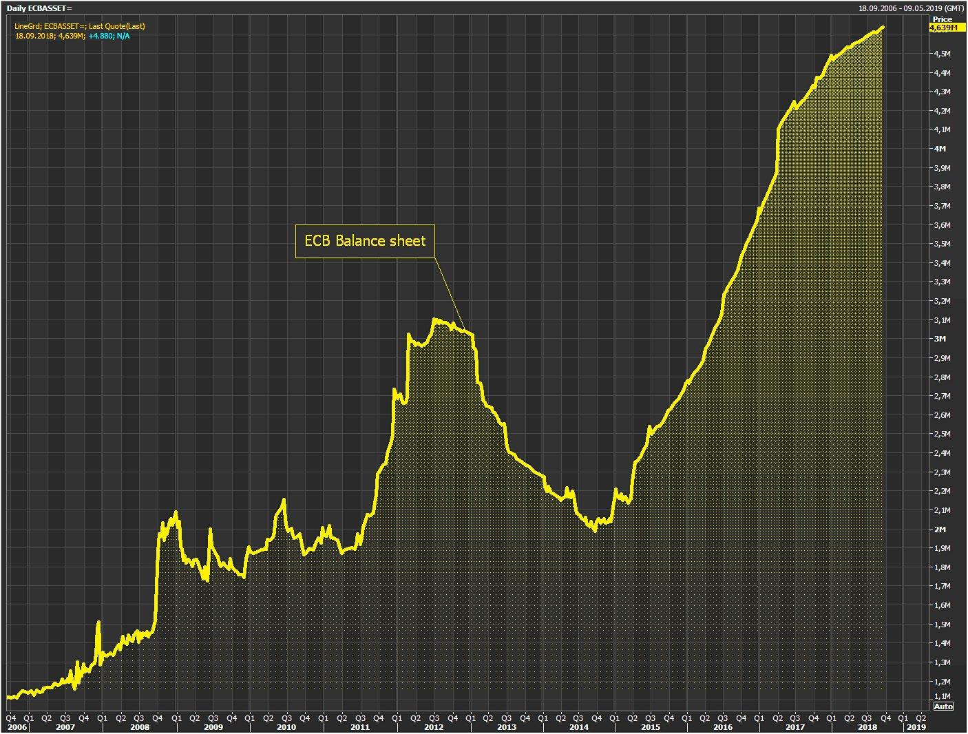 Ouch ! Le bilan himalayen de la BCE vient d'atteindre un nouveau sommet historique à près de 4639 milliards €