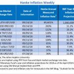 """Bilan Hebdomadaire des pays les plus impactés par l'inflation. Le Venezuela """"champion du monde"""" avec 49.601% d'inflation !!"""