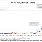 En Iran, le taux d'inflation annuel vient d'atteindre 244%, soit près de 24 fois plus que les 10,2% officiellement déclarés !!