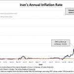 En Iran, le taux d'inflation annuel vient d'atteindre 268%, soit près de 26,3 fois plus que les 10,2% officiellement déclarés !!