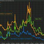 La probabilité de voir l'Italie faire défaut dans les 5 ans bondit à près de 20% !!!