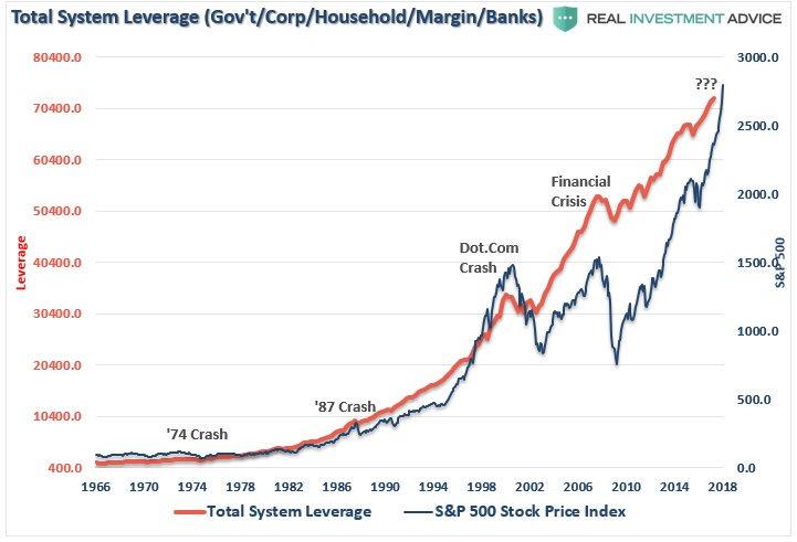 Ce nouveau record historique sur le S&P 500 se fait au prix d