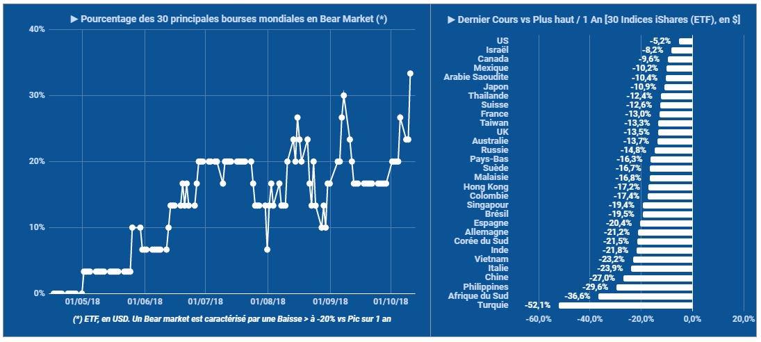 Le pourcentage de places mondiales en Bear Market atteint désormais les 33% !!