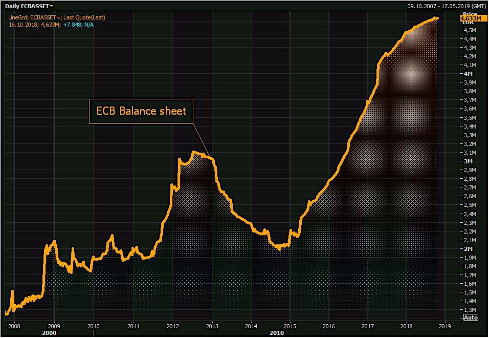 Le Bilan démentiel de la BCE n
