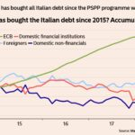 Dette Italienne: Le seul acheteur… C'est la BCE !